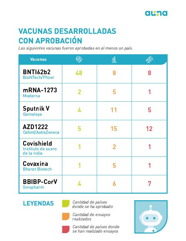 infografía vacunas COVID-19